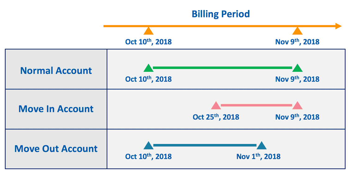 Utility Billing Software – AcuBilling   Accuenergy